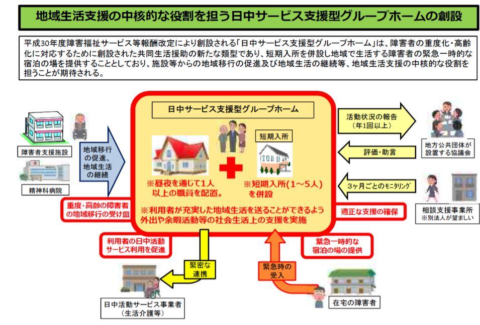 日中サービス支援型共同生活援助【開業経営】名古屋【指定】実地指導
